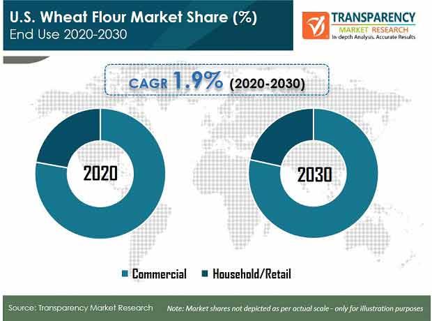 U.S Wheat Flour Market