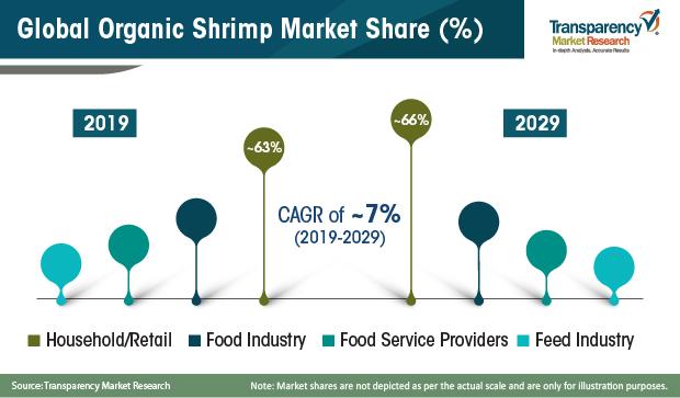 Organic Shrimp Market
