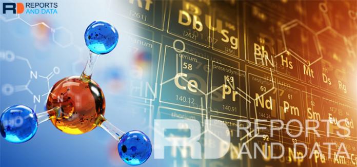 Methyl Methacrylate Market